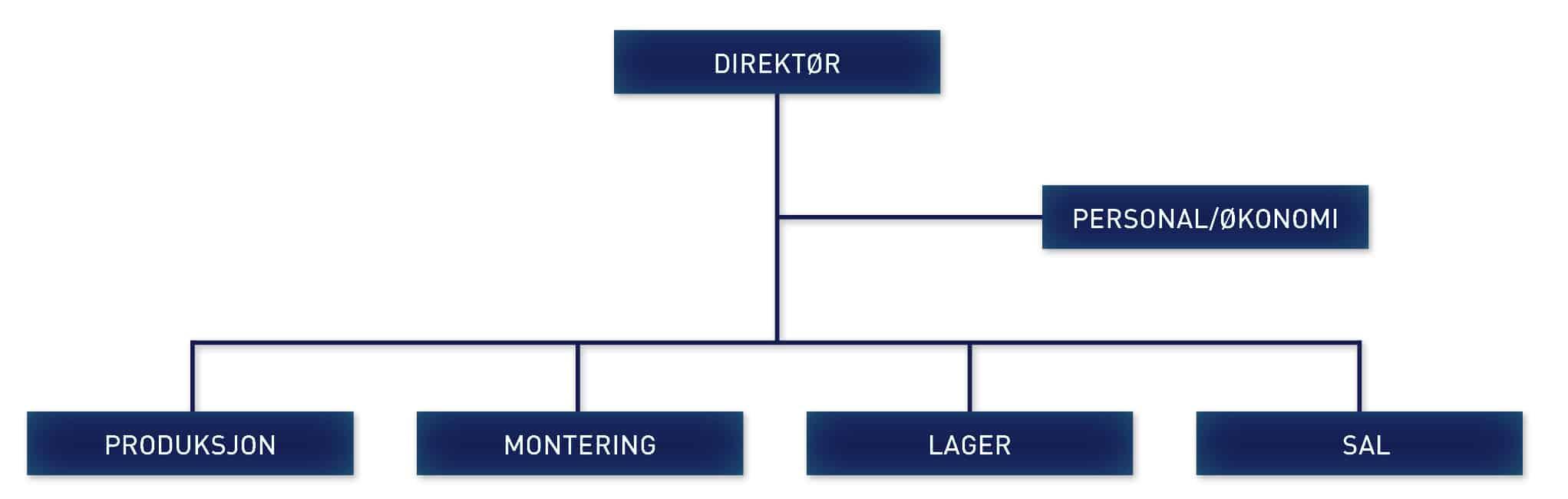 linje-/stabsorganisasjon